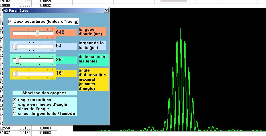 Diffraction et interférences : fentes d'Young .